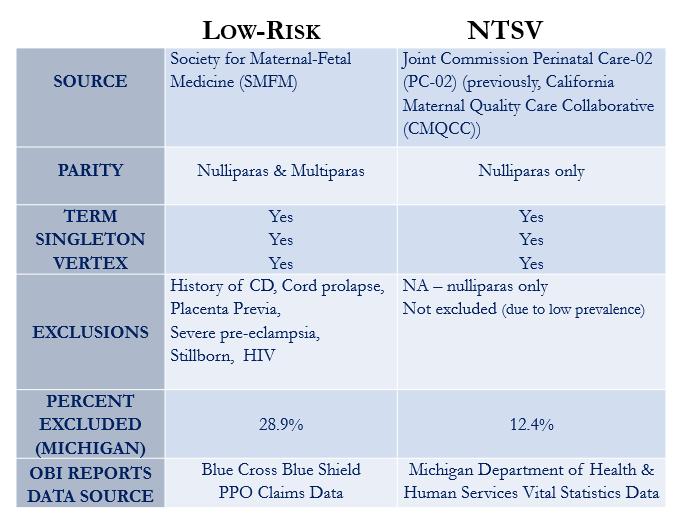 Nulliparous, Term, Singleton, Vertex (NTSV)