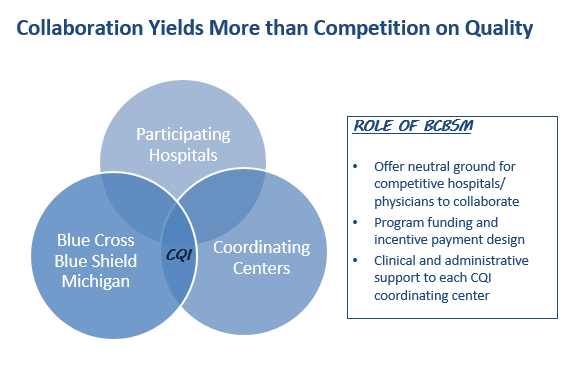 Cross-group/institution collaboration yields more than competition on quality: • Improvement catalyzed by sharing best practices • More can be learned from variation in care processes and outcomes across groups • Allows more robust analyses of link between processes and outcomes of care than can be achieved by examining one group