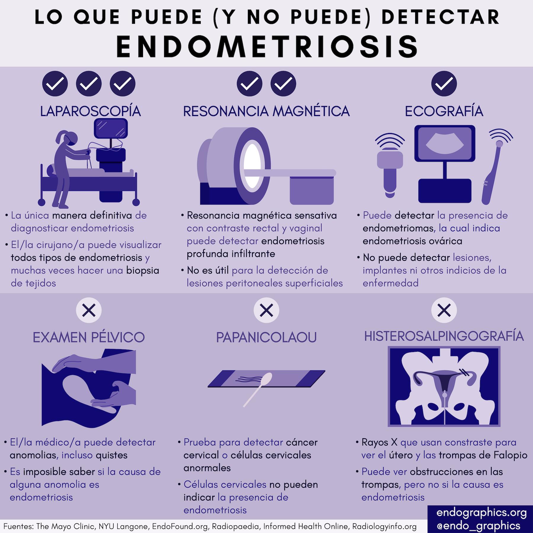 SP_What Can Detect Endometriosis MR.jpeg