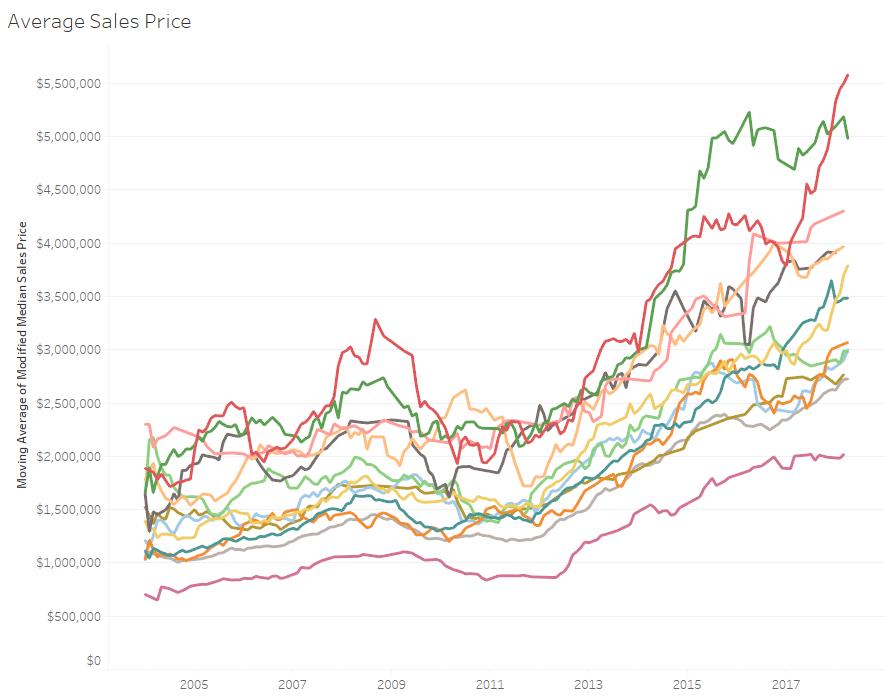 palo_alto_neighborhoods_average_sales_price.png