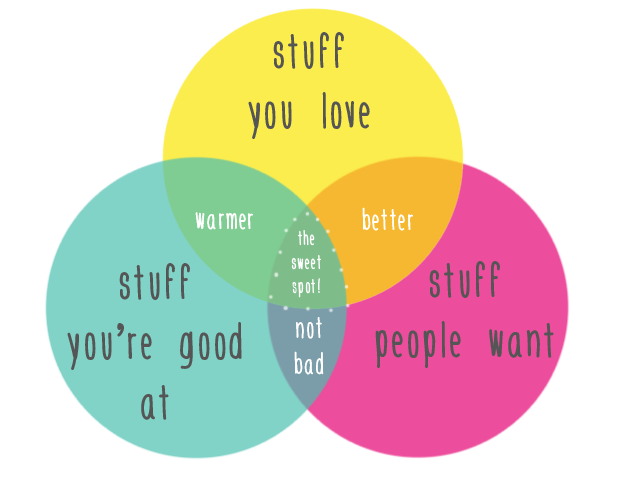 How-to-Find-Your-Niche-When-Teaching-Online-venn-diagram.png