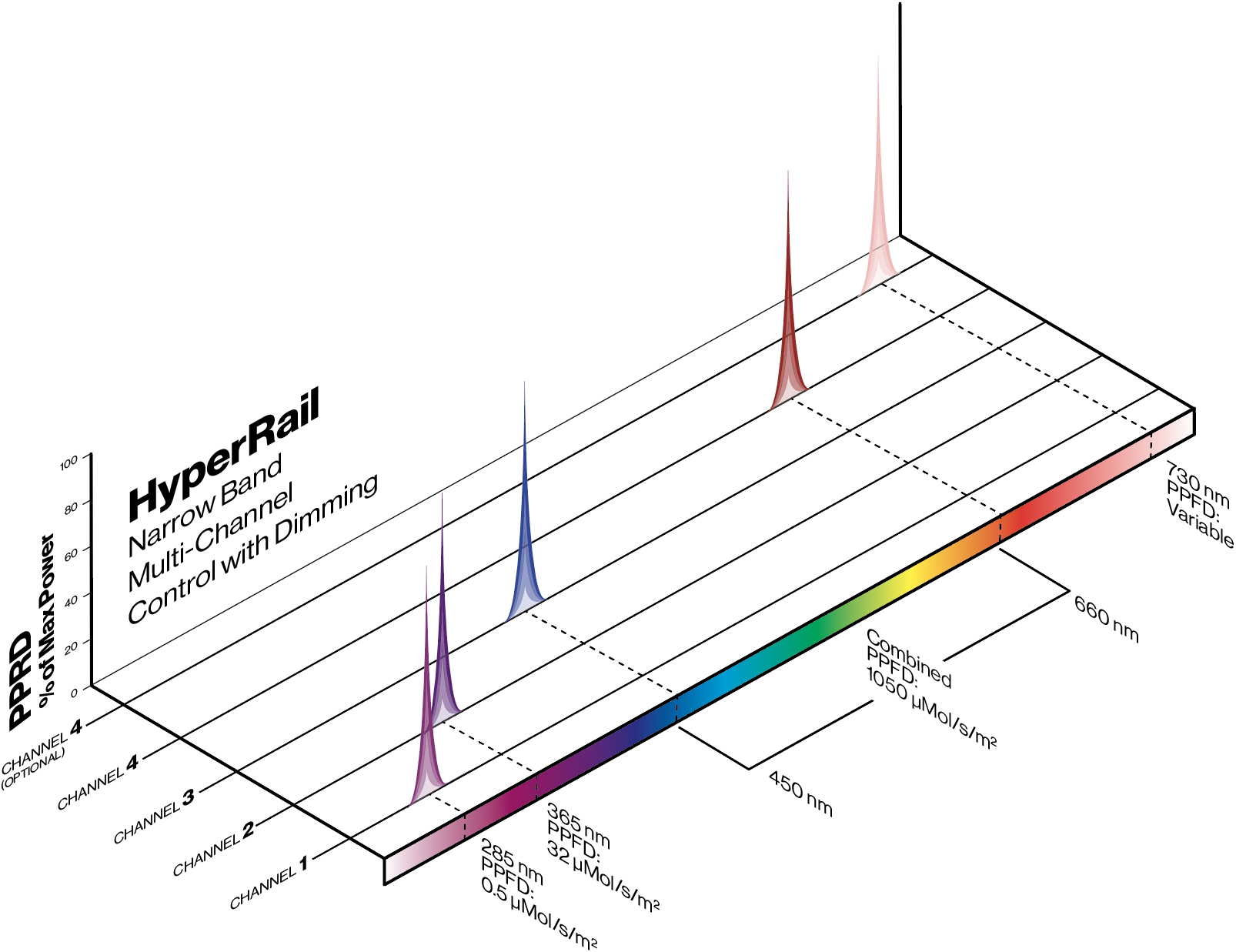 HyperRail_NarrowBand.png