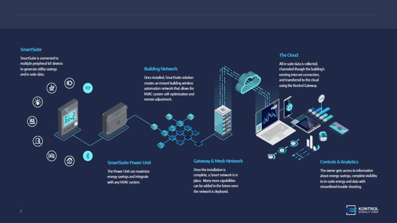 KNR SmartSuite solution.png