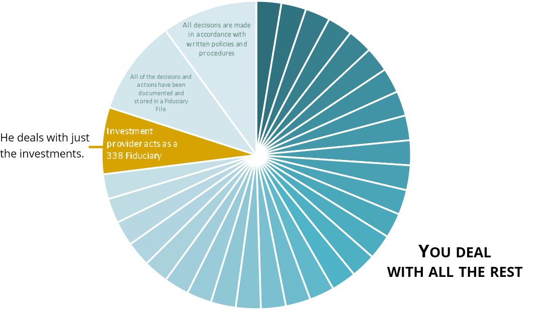 Fiduciary Responsibilities Pie Chart.png