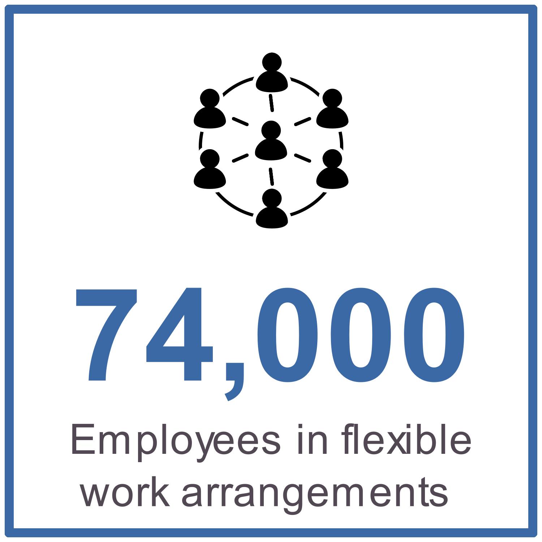 74,000 employees in flexible work arrangements