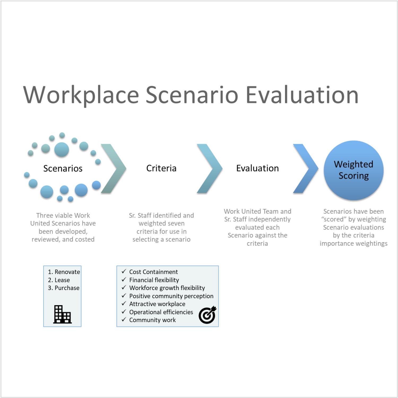 Client- United Way. Workplace scenario evaluation process