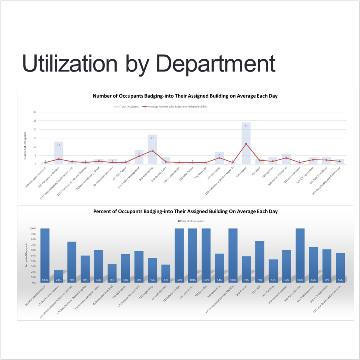 Client-ServiceSource. Workplace utilization variance across groups