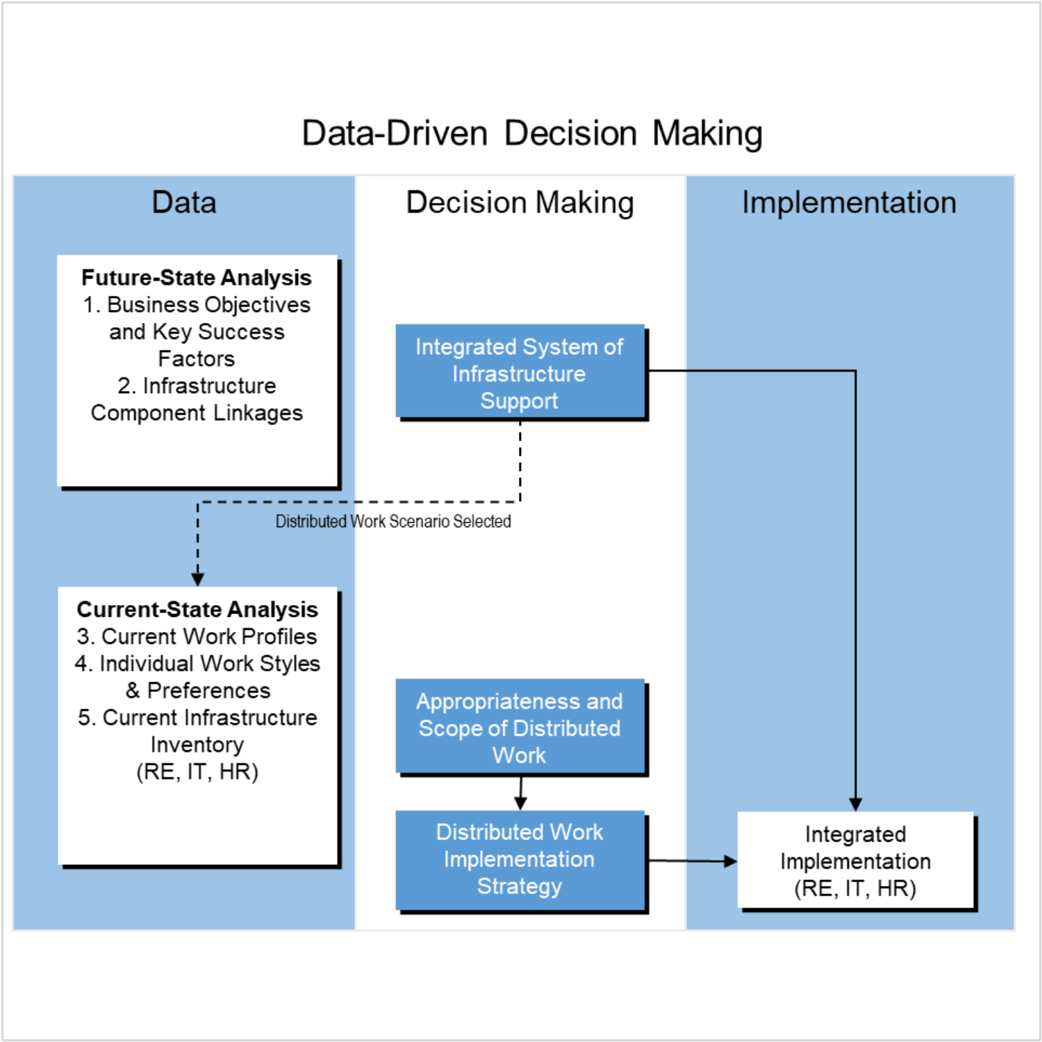 Client: Sun Microsystems. Data-based workplace decision making process