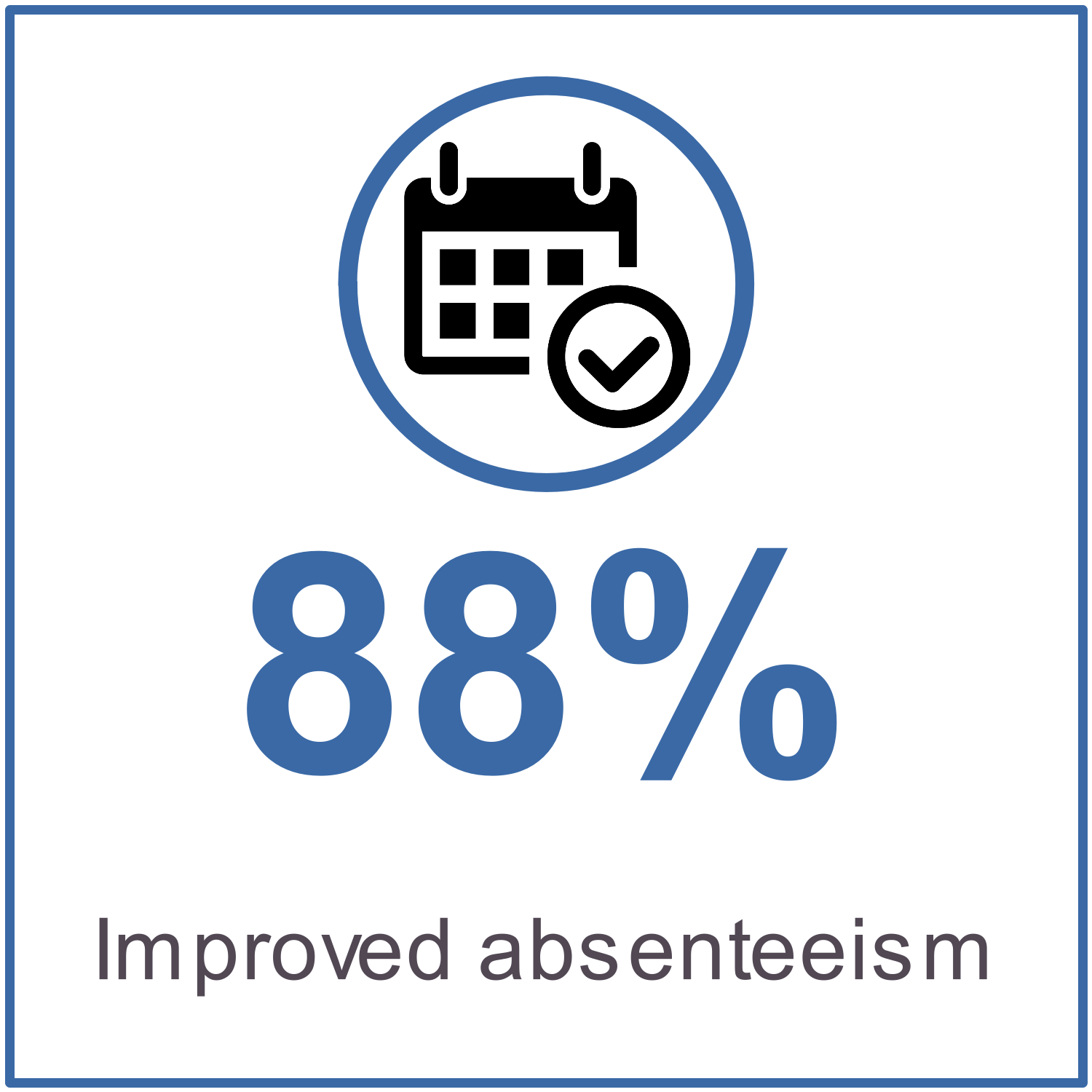 88% improved absenteeism