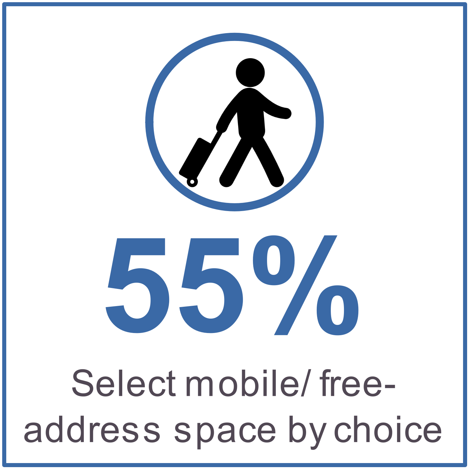 55% select mobile/free-address space by choice