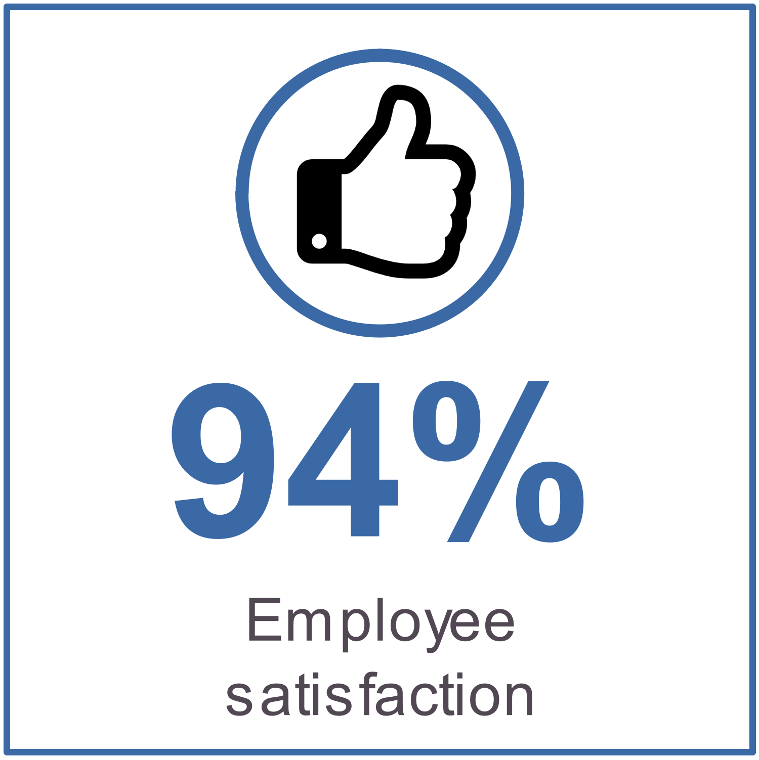 94% employee satisfaction