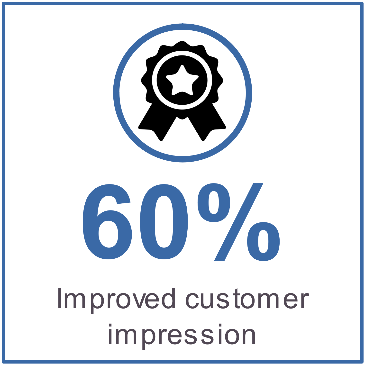 60% improved customer impression