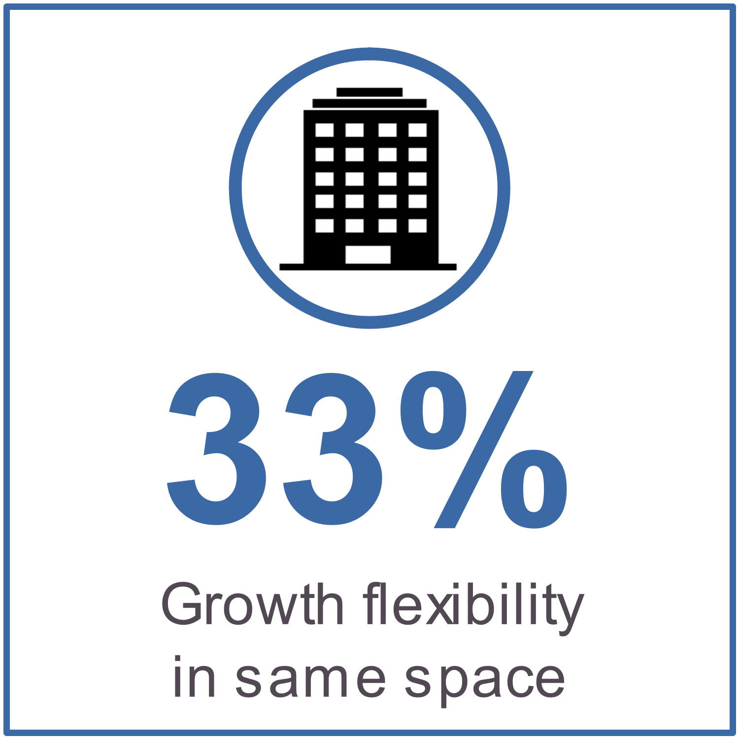 33% growth flexibility in same space