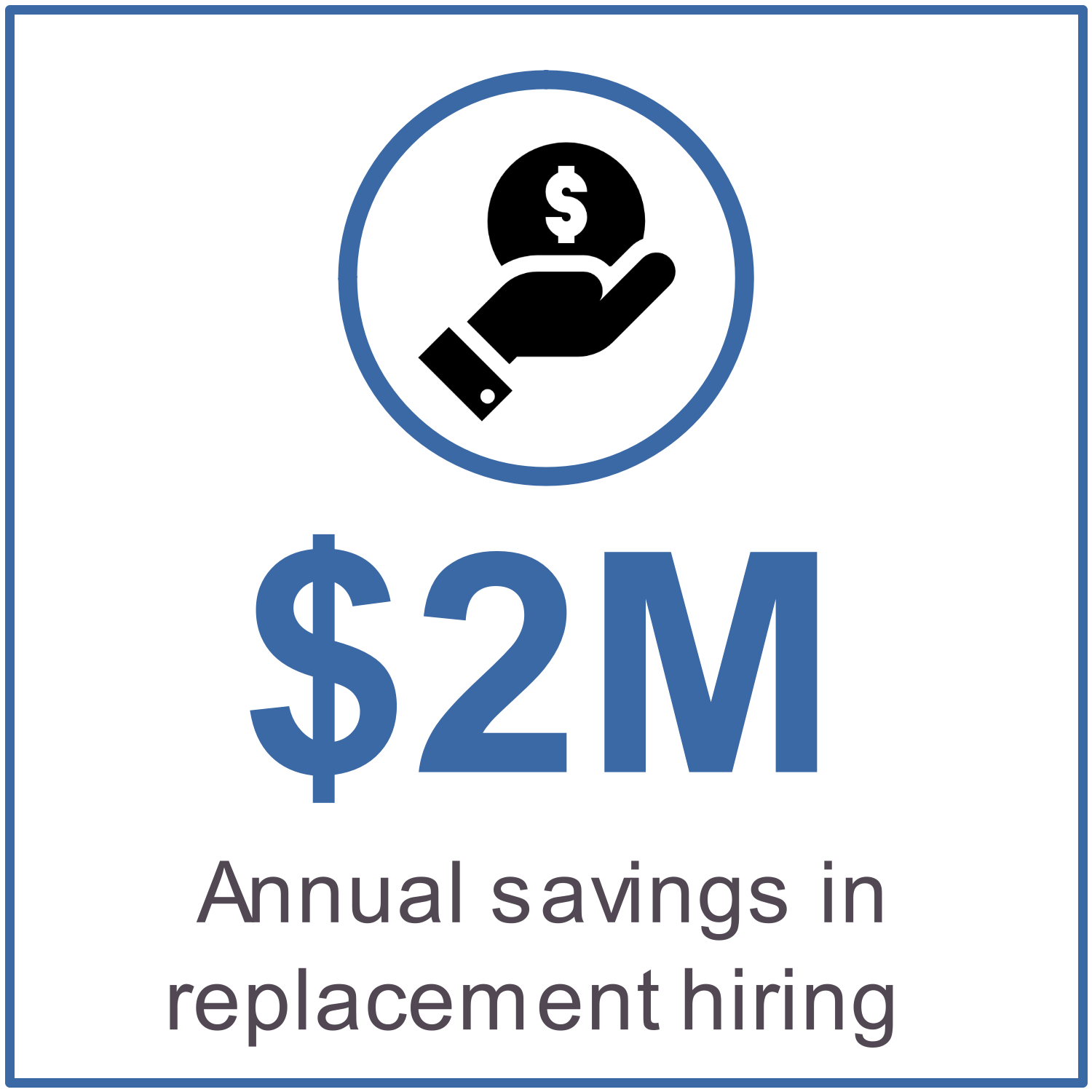 $2M annual savings in replacement hiring