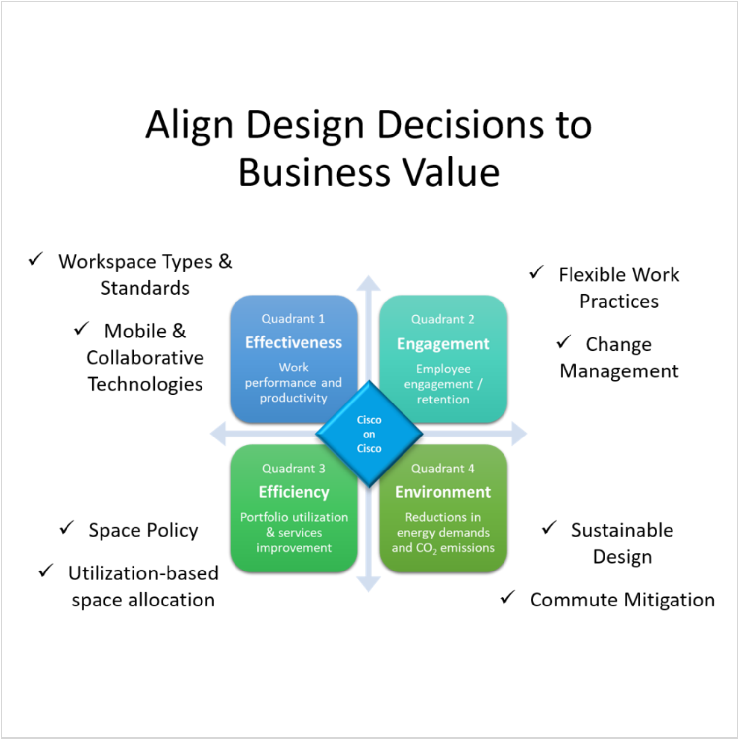 Client: Cisco. Aligning workplace design decisions to 4 quadrants of business value