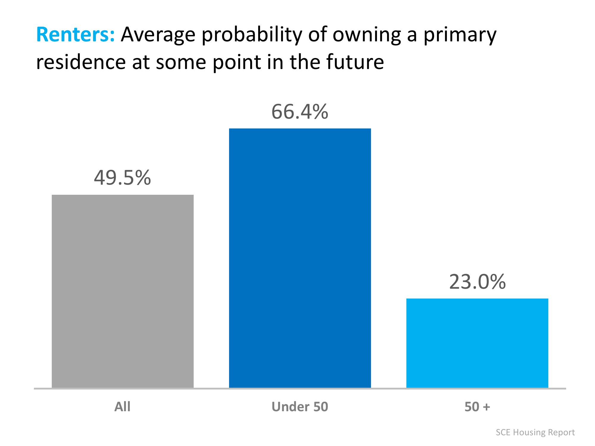 Average Propability of Buying in Future - Conifer Realty Group.jpeg