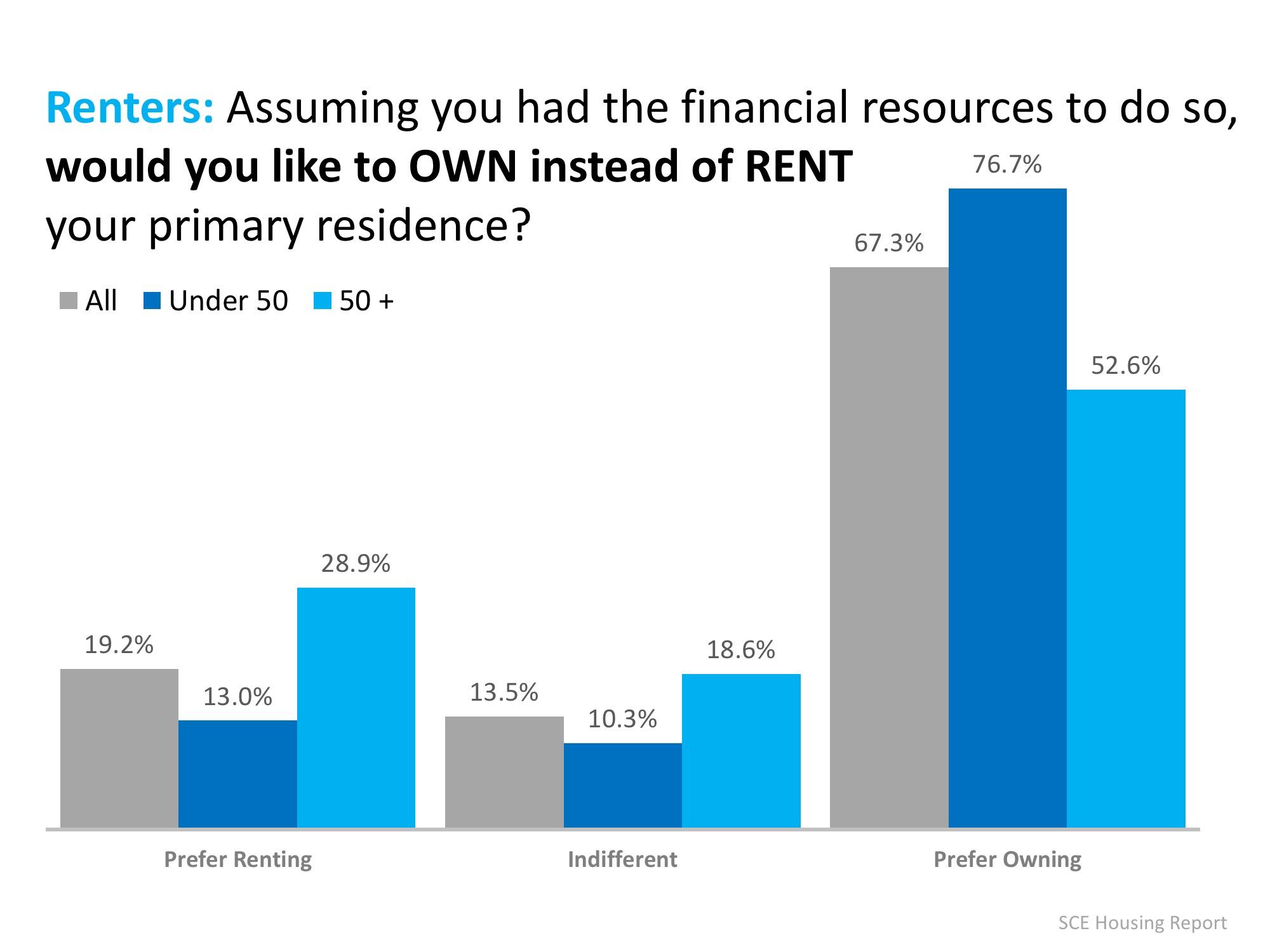 Renters Buy vs Rent - Conifer Realty Group.jpeg