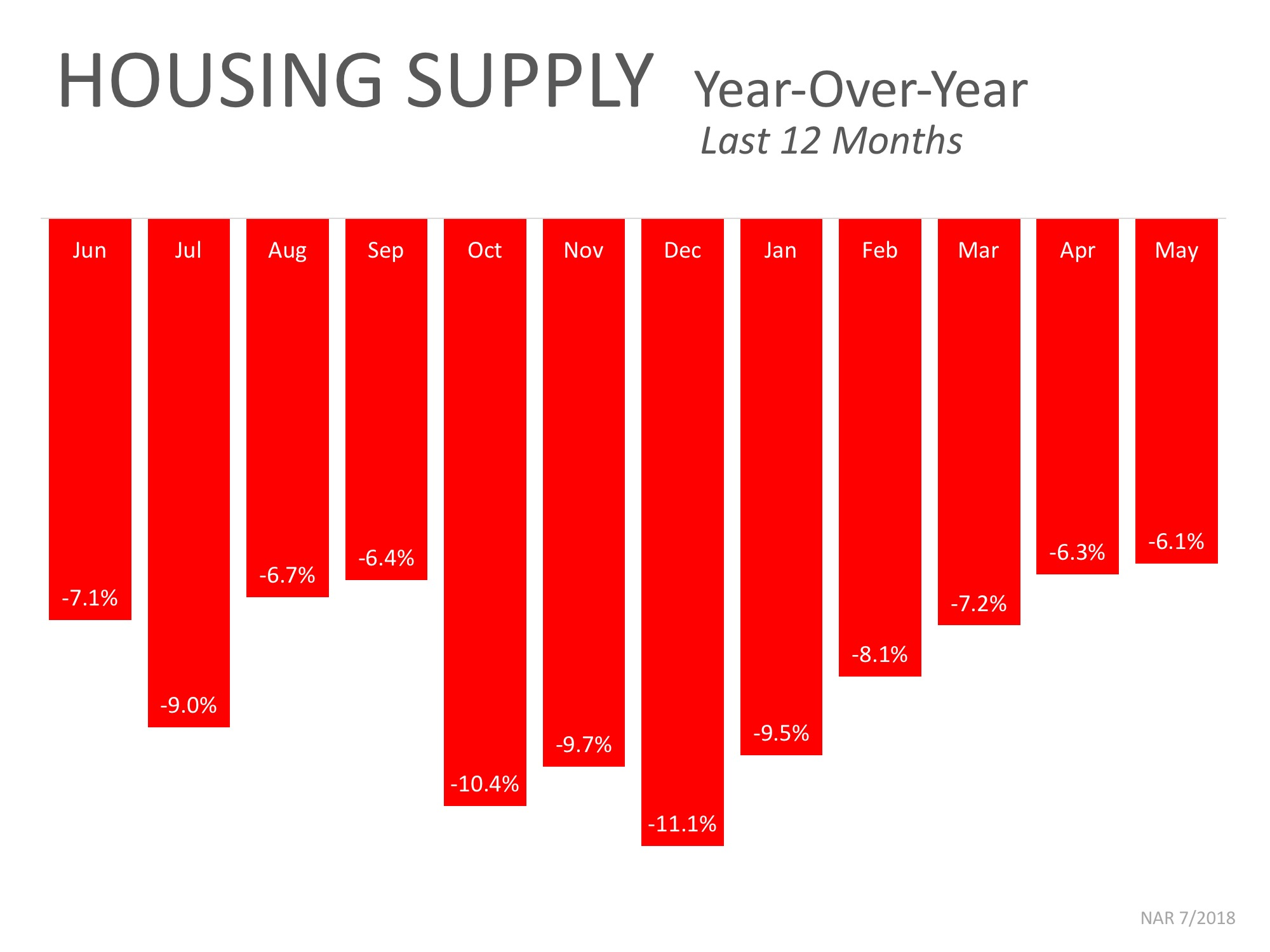 House Supply Graph.jpeg