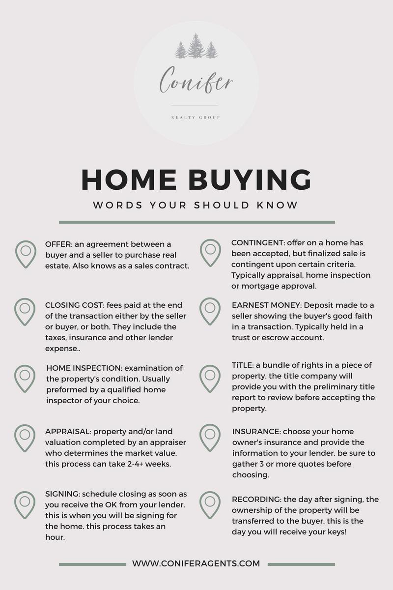 Home Buying Cheat Sheet