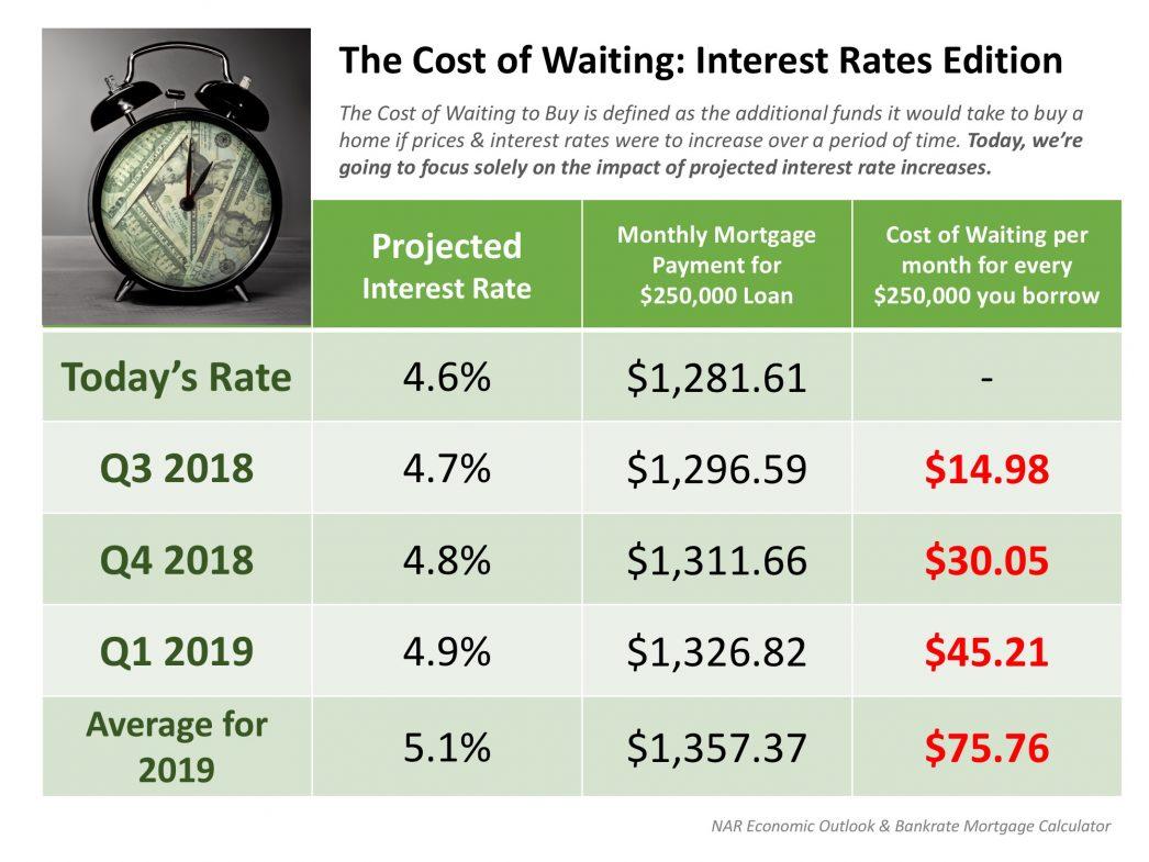 Interest Rates Info Graphic.jpeg