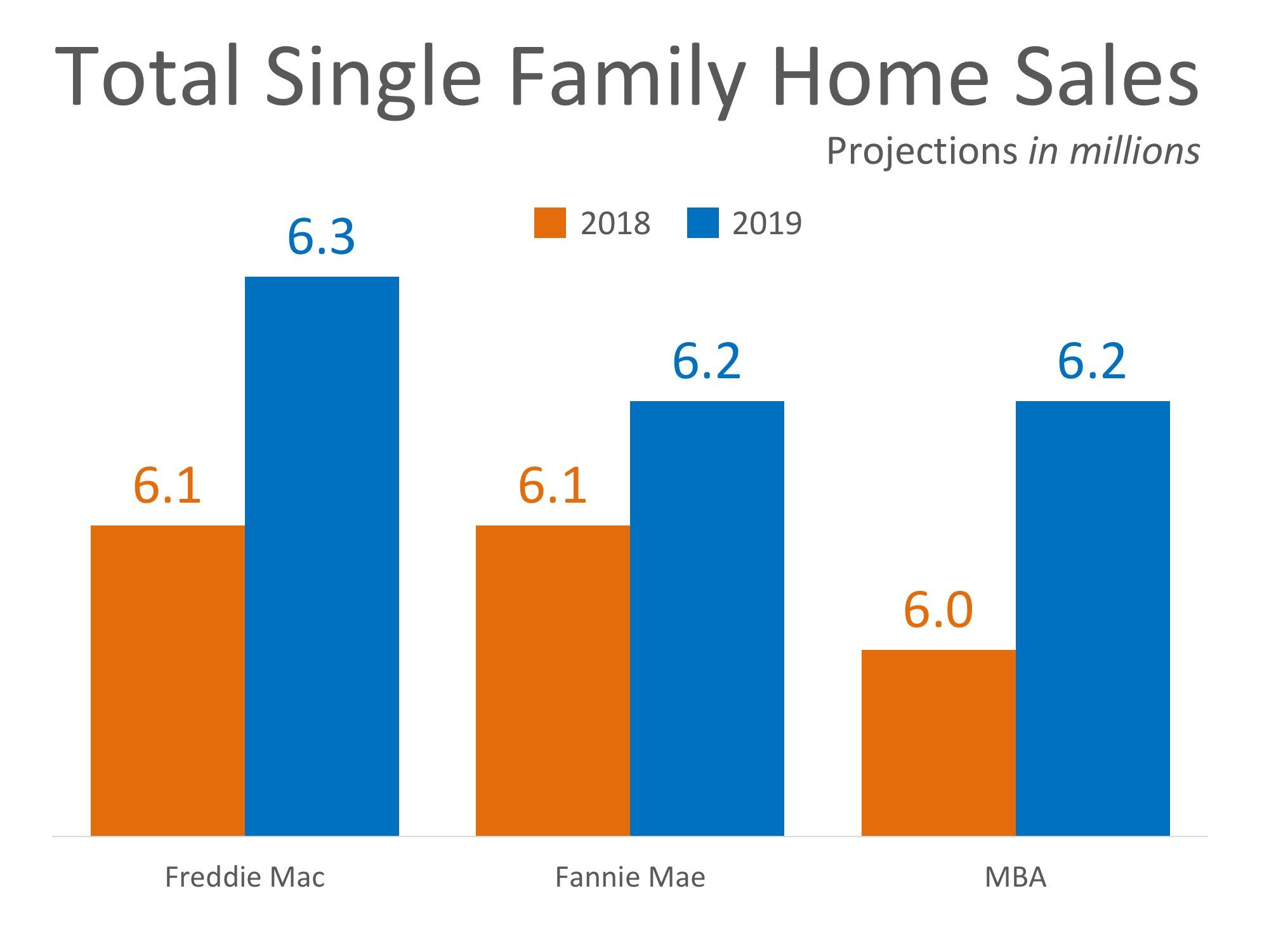 SF Home Sales Graph.jpeg