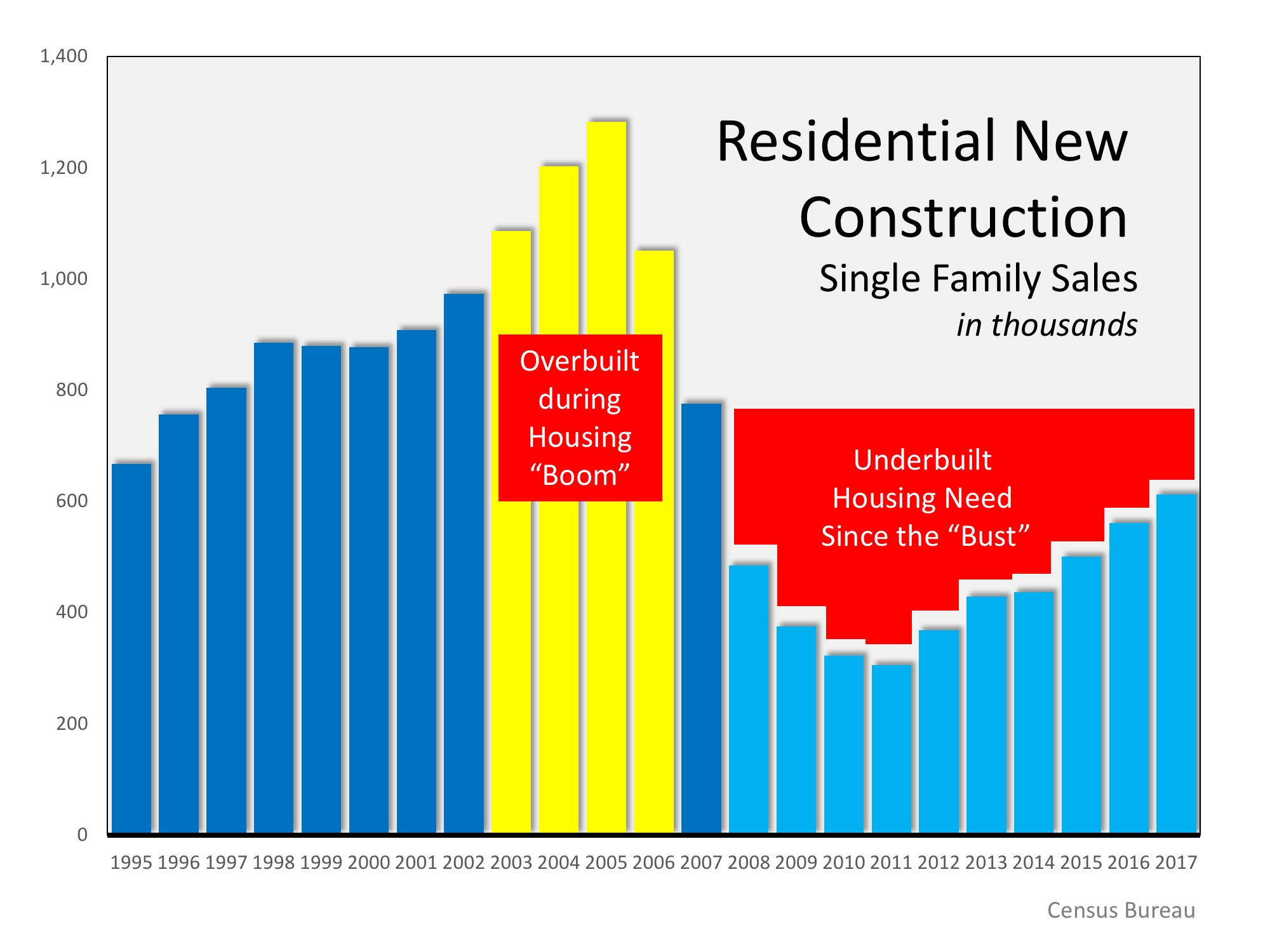 New Construction Graph.jpeg