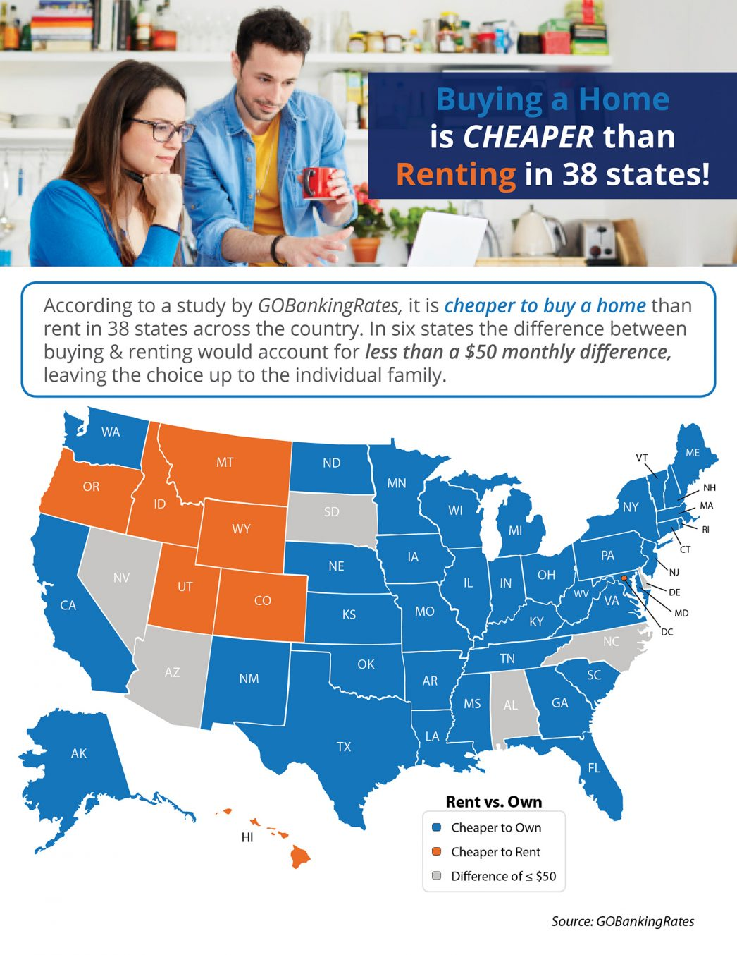 Buying a Home is Cheaper than Renting in 38 States.jpg