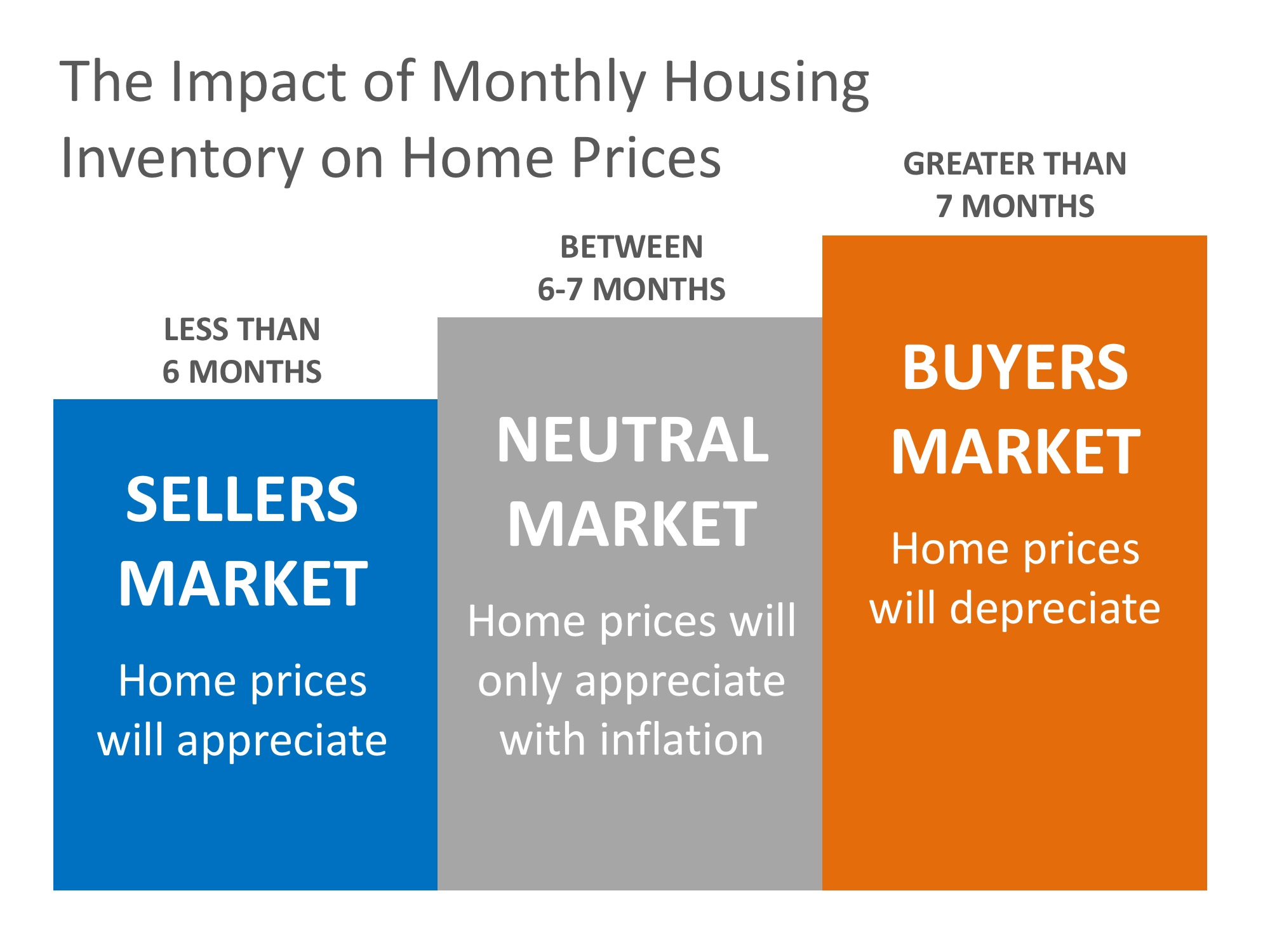Monthly Housing INventory.jpeg