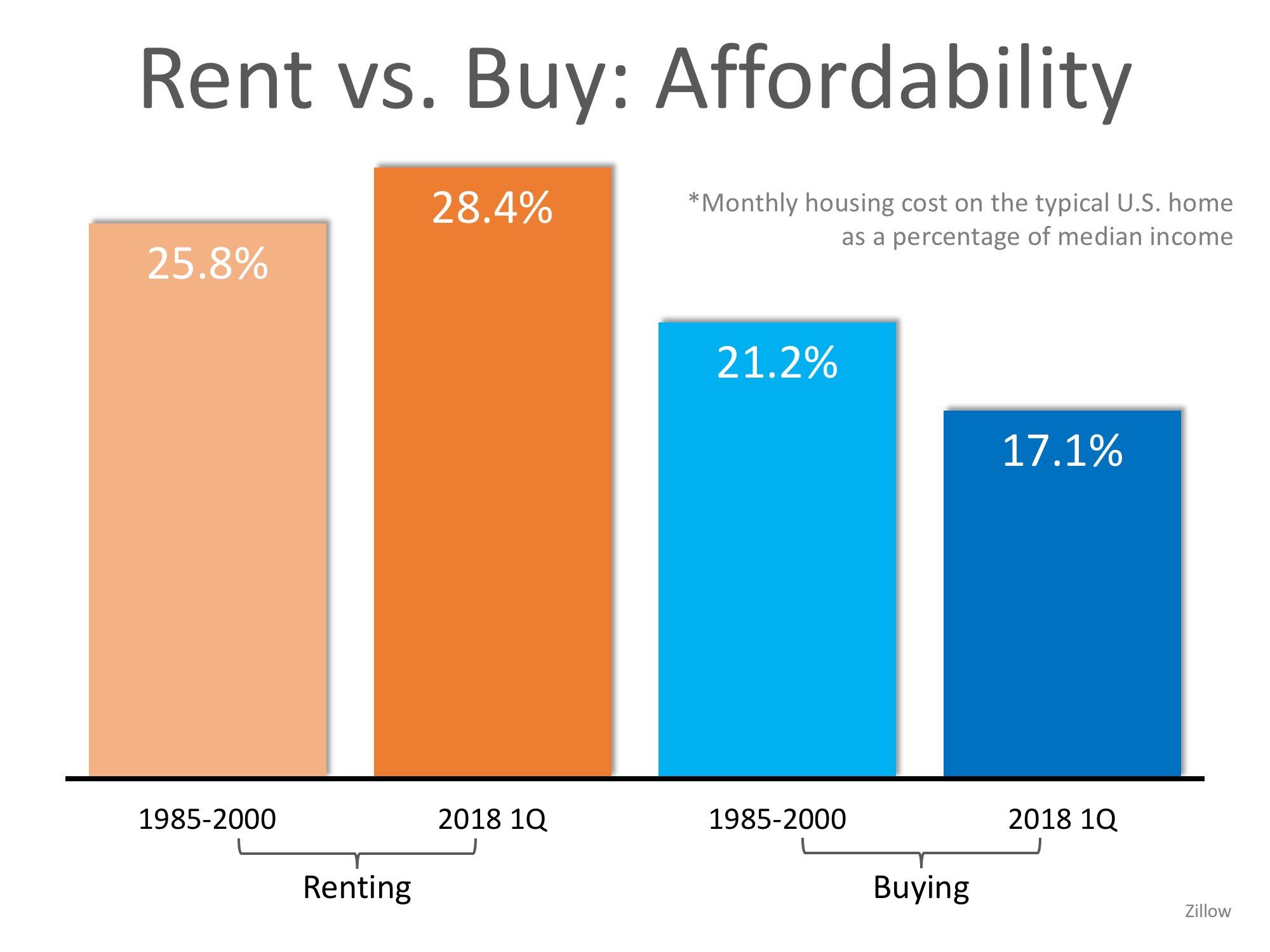 rent vs affordability.jpeg