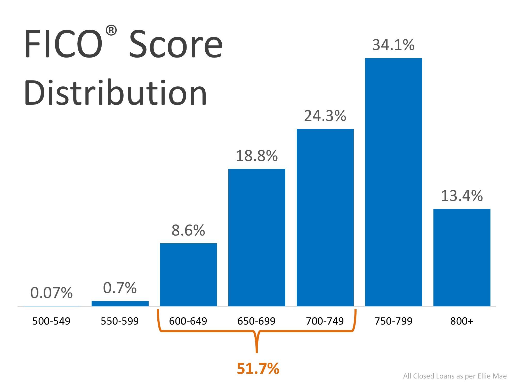 FICO Source Distribution.jpeg