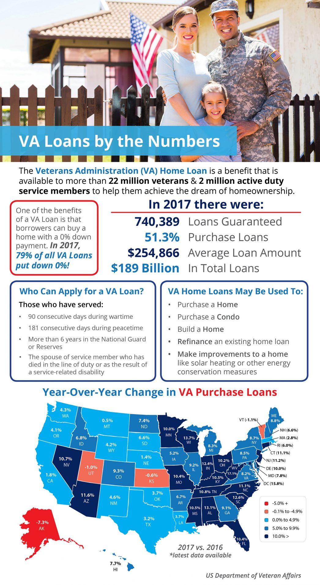VA Home Loans by the Numbers.jpg