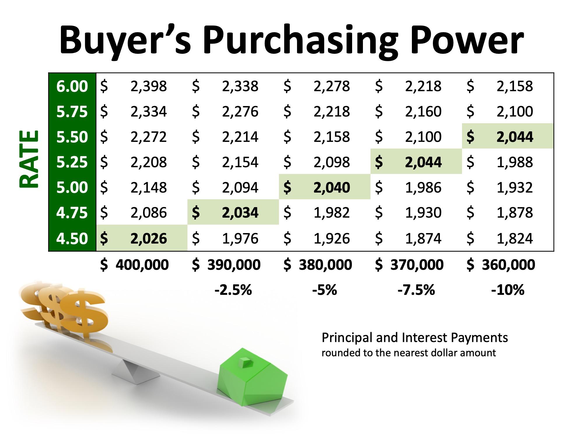 purchase power.jpeg