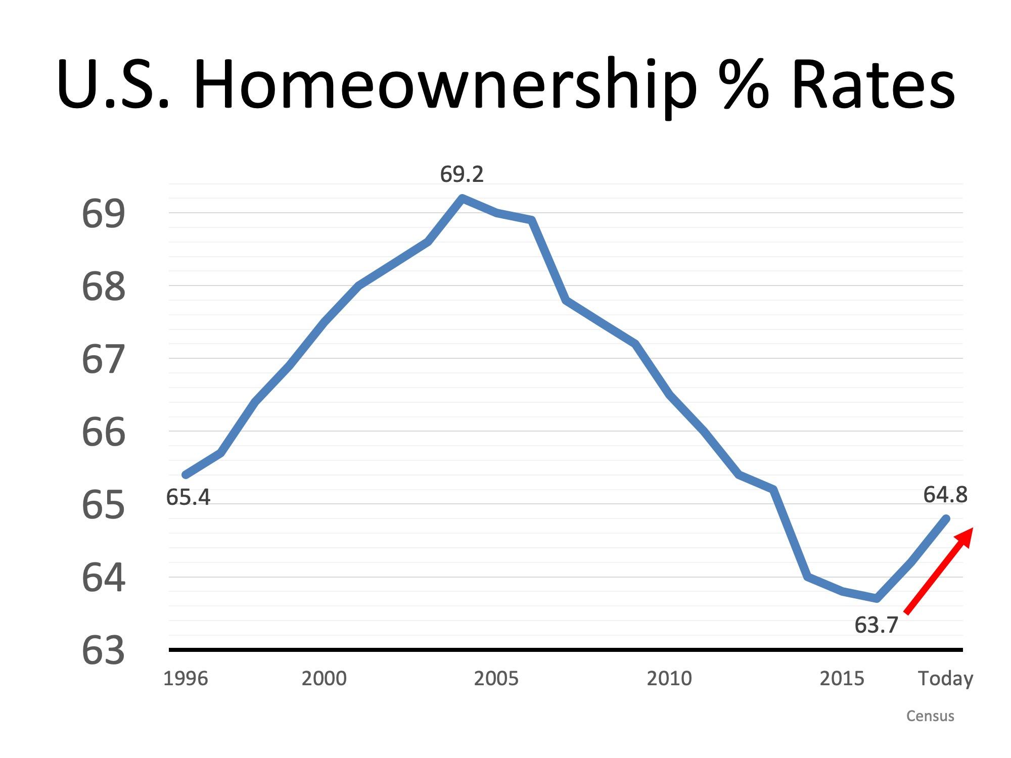 homeownership rates.jpeg