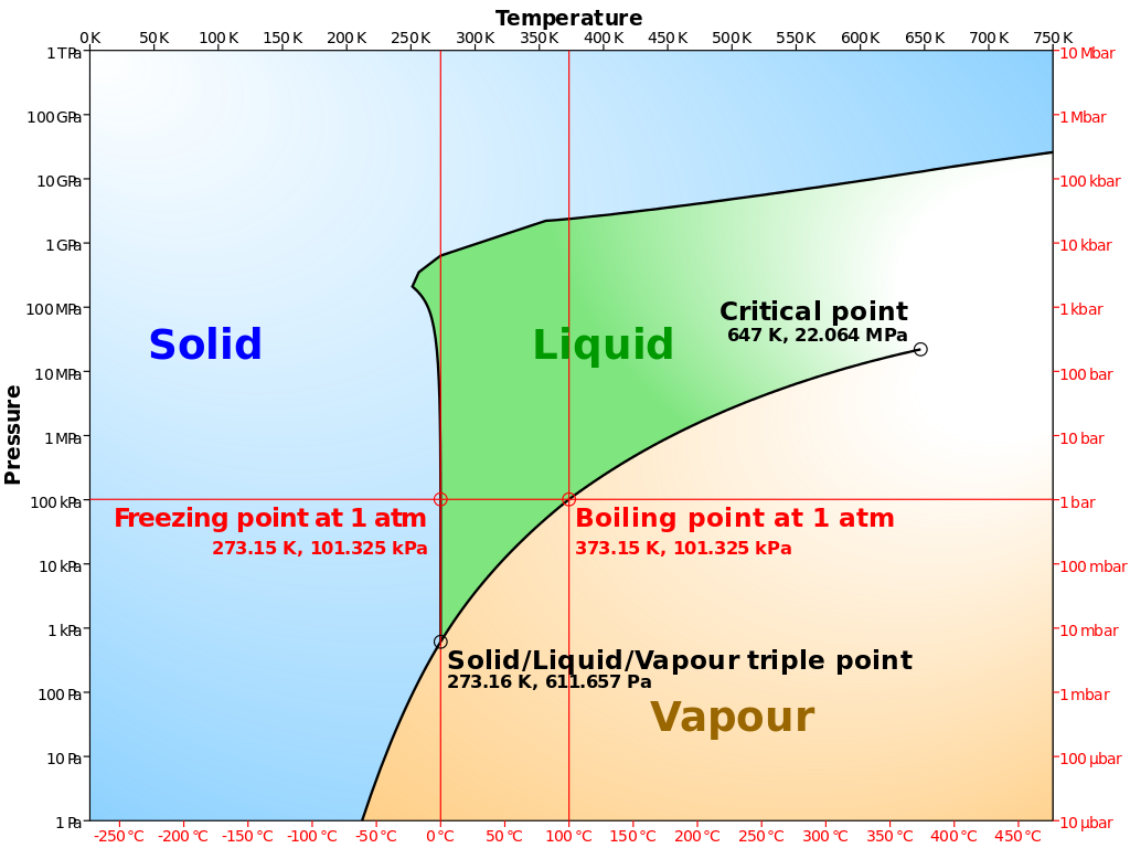 "the state of water at different temperatures and pressures — sublimation starts to occur at pressures below the so-called ""triple point""."