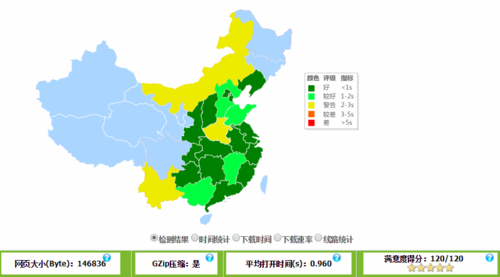 MTCaptcha - China Performance Monitoring