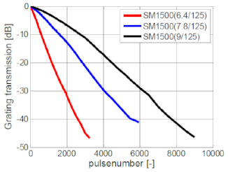 Figure 4: evolution of grating strength while illuminating 3 different germanosilicate fiberss