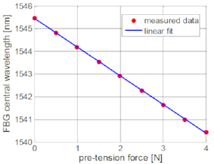 Figure 6: FBG central wavelength tuning by applying pre-tension to a 125 μm fiber during manufacturing