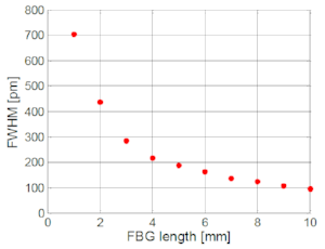 Figure 8: FBG spectral width (FWHM) as function of grating length.