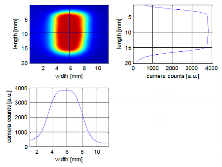 Figure 11: laser beam profile measured at the position of the aperture slot and cross sections