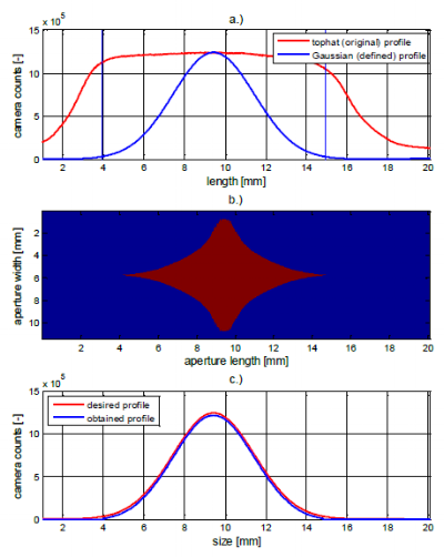 Figure 12: a.) original tophat and desired Gaussian illumination profile. b.) calculated aperture shape (blue blocks the beam) c.) resulting illumination profile.