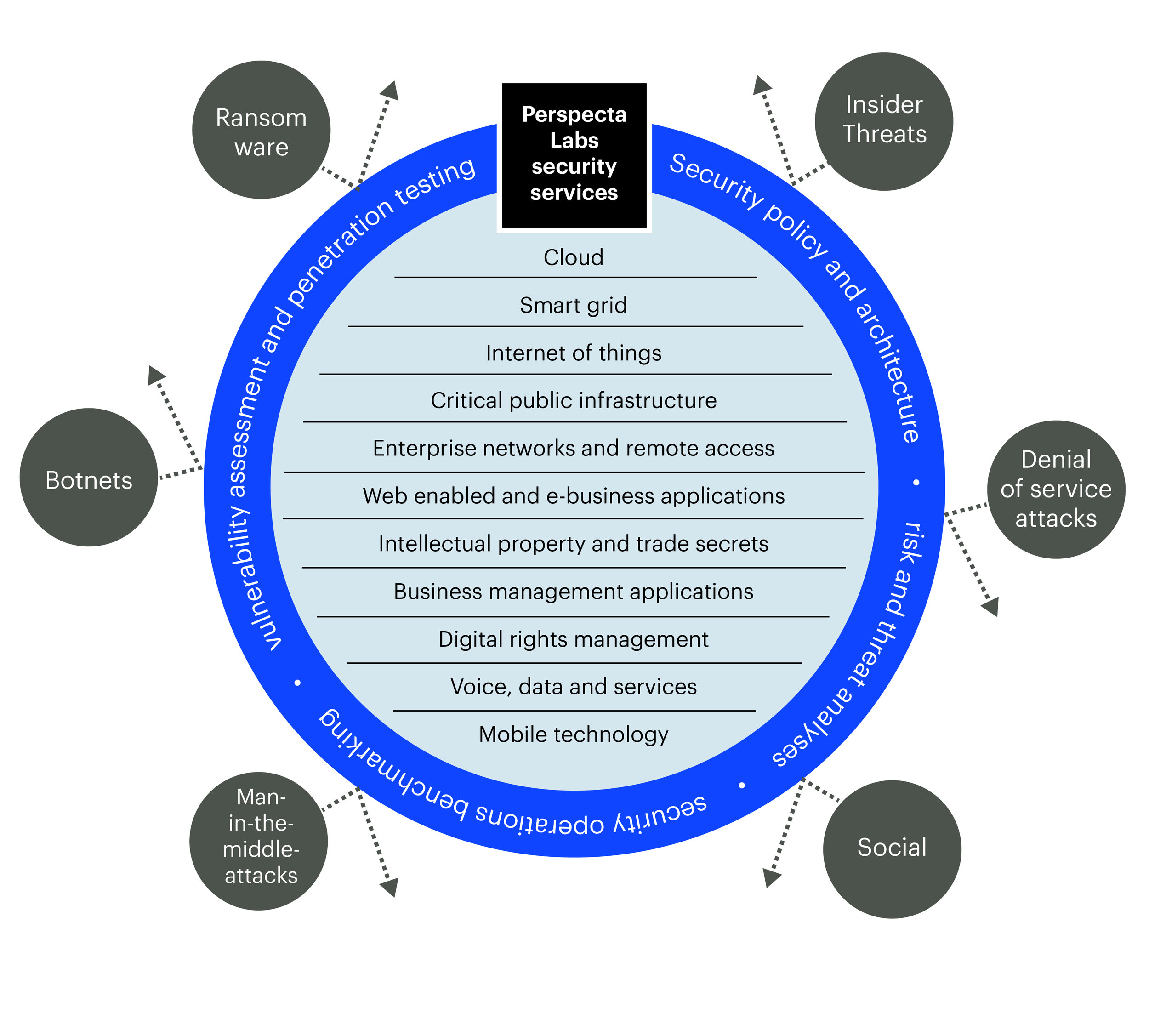 Information Assurance and Compliance Graphic-01.jpg