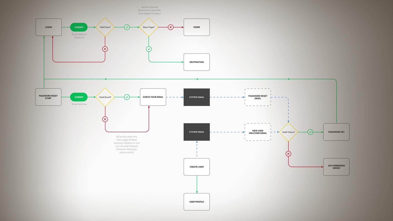 Agile User Flows - Process: User Experience DesignRole: Author
