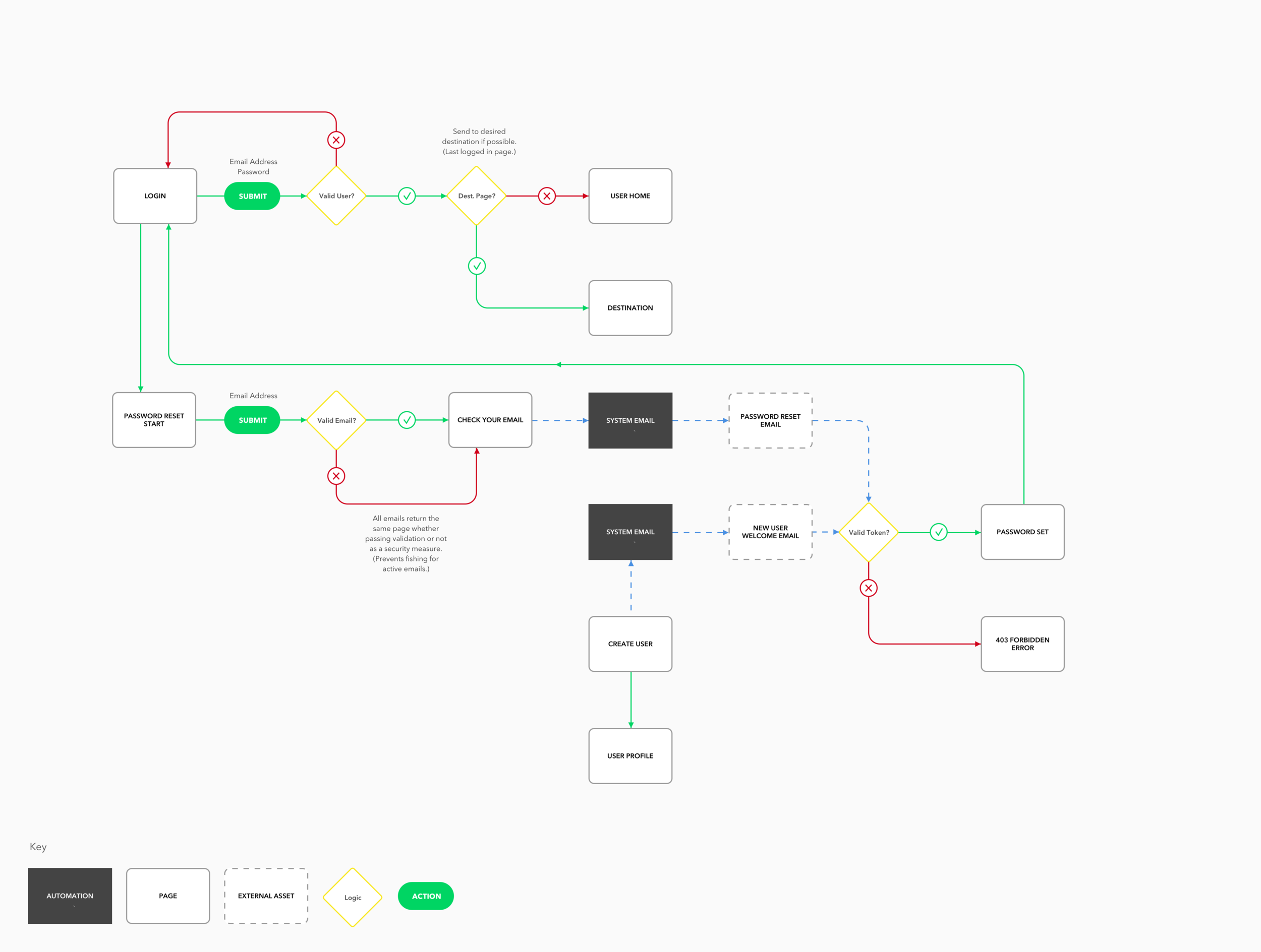 Feature Flowchart - SaaS User Authentication.png