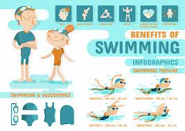 Fat loss swim workout