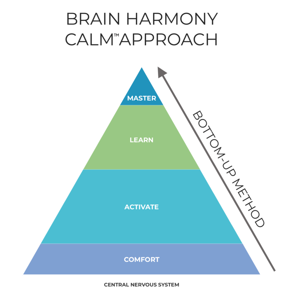 Brain Harmony Calm Approach Pyramid of Learning