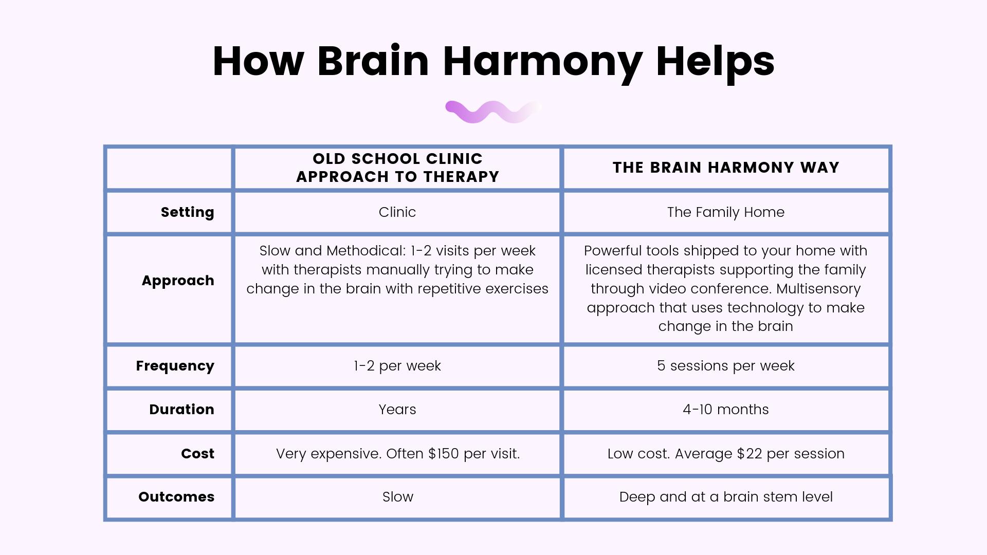 How Brain Harmony Helps (1).png