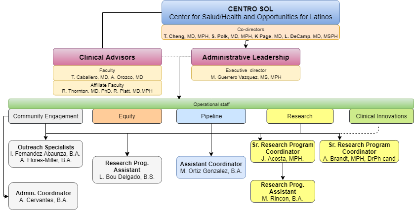Centro+SOL+org+chart.png