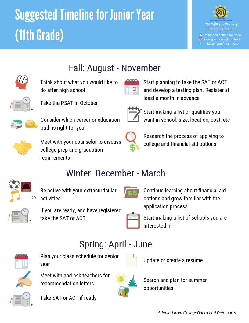 Other Resources_ Junior Timeline.png