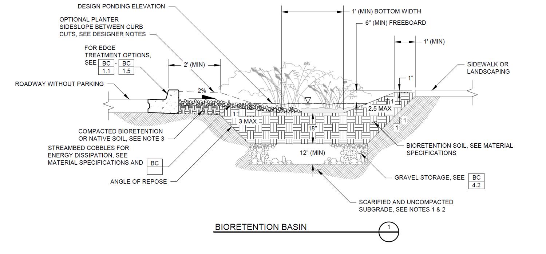 bioretention basin detail