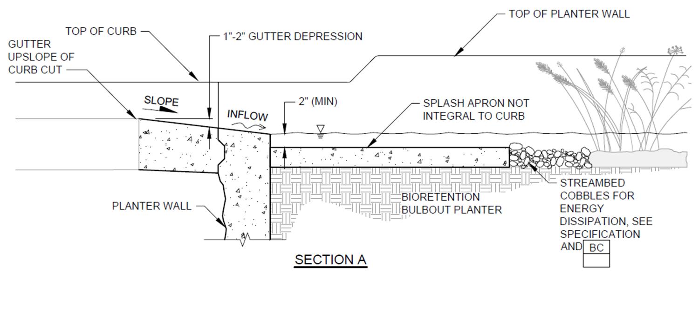 bioretention bulbout section